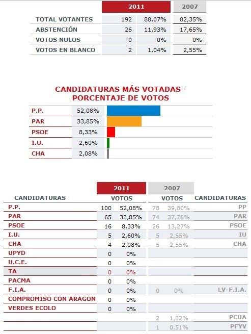 Linares de mora resultados elecciones locales y for Resultados elecciones ministerio interior