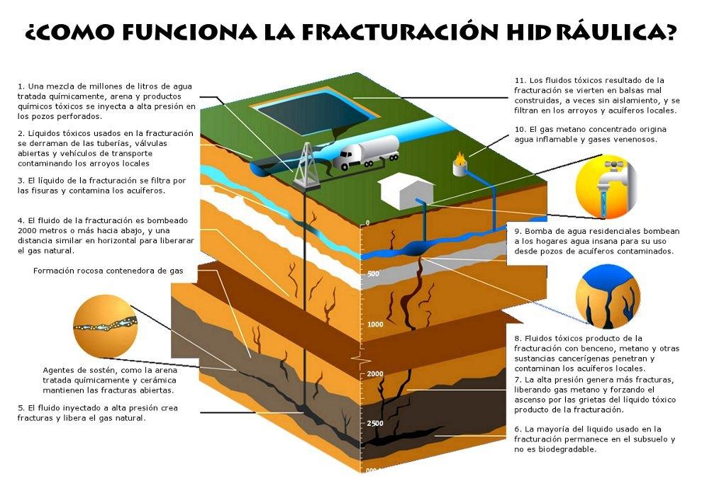 ¿Cómo funciona el fracking?
