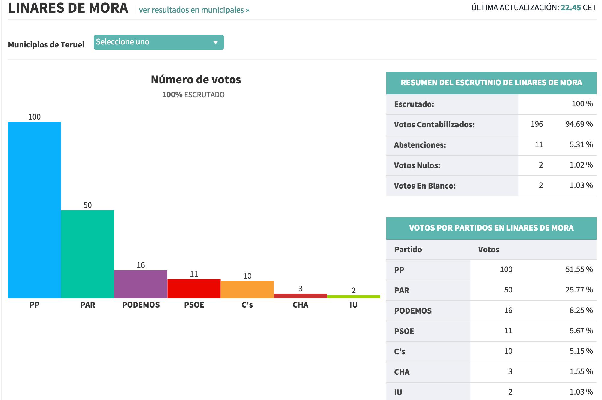 Resultados elecciones autonómicas Linares de Mora 2015